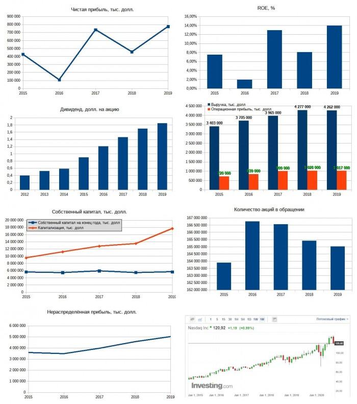 Рис. 2. Диаграммы построены по данным EDGAR. График акций — investing.com