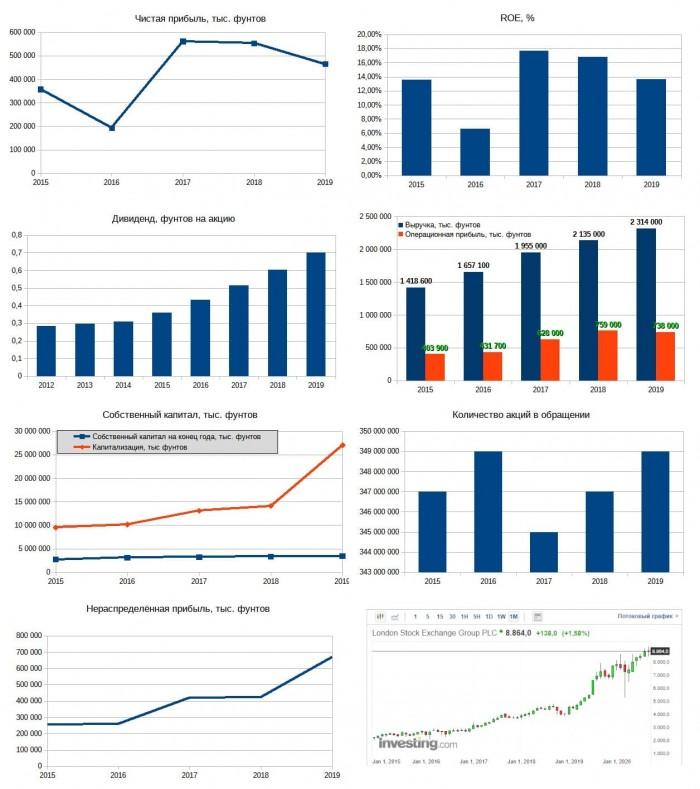 Рис. 5. Диаграммы построены по данным годовых отчётов LSE. График акций — investing.com