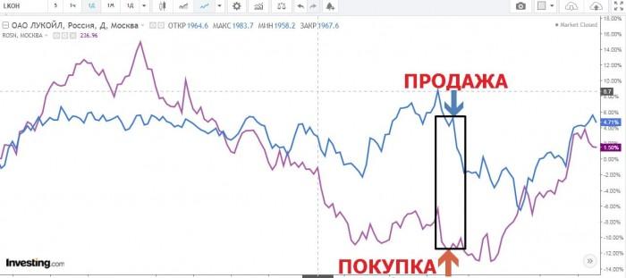 Рис. 2. График цен ROSN и LKOH. Источник: Investing.com