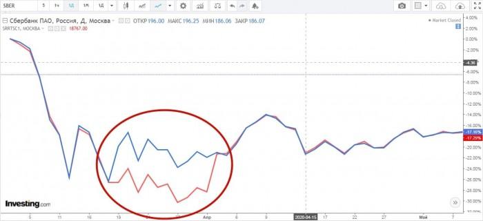 Рис. 1. График корреляции SBER и SRRTSC1. Источник: investing.com