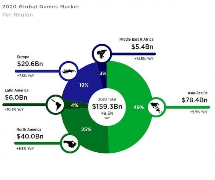 Рис. 1. Географическое распределение доходов разработчиков игр. Источник: NewZoo
