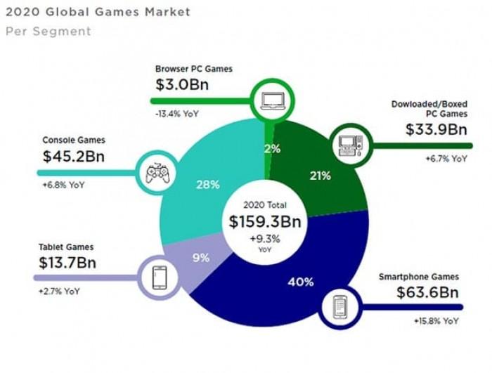 Рис. 2. Распределение доходов игрового сектора по платформам. Источник: NewZoo