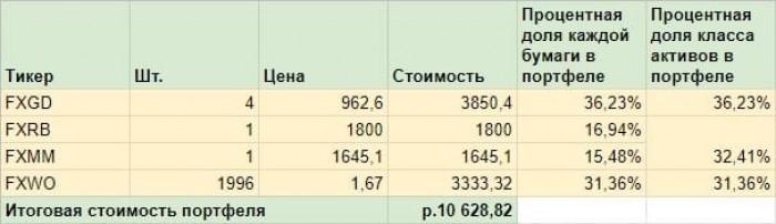 Как собрать диверсифицированный портфель на 10 тысяч рублей