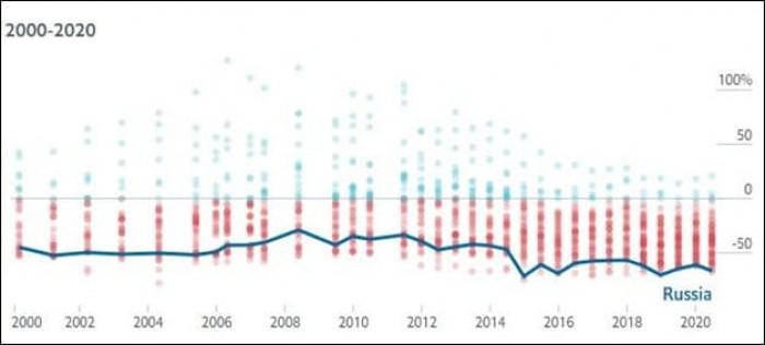 Рис. 3. Динамика недооценки рубля по индексу Биг-Мака. Источник: журнал Economist