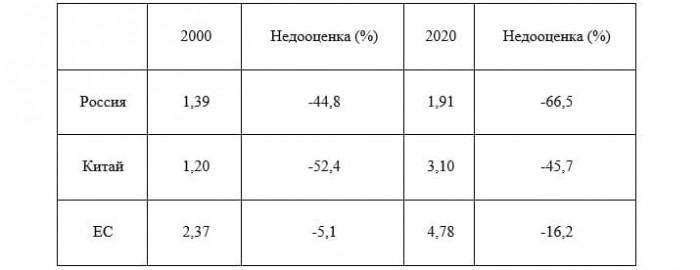 Рис. 2. Индекс Биг-Мака по странам (цены в долл.). Источник: Источник: журнал Economist