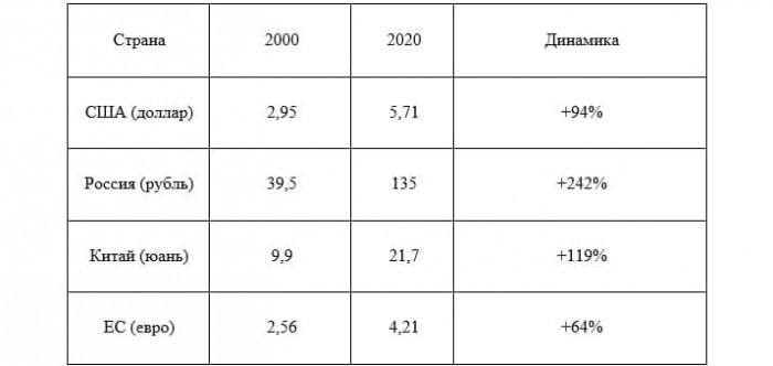 Рис. 1. Как менялась стоимость Биг-Мака за 20 лет (в местных валютах). Источник: журнал Economist