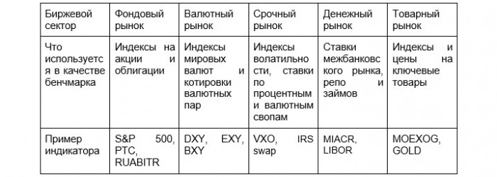 Рис. 1. Таблица бенчмарков на биржевых рынках