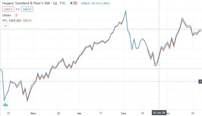 Рис. 2. Сравнительный график индекса S&P 500 и бумаг индексного фонда SPDR S&P 500 ETF. Источник: Tradingview