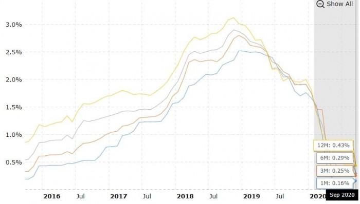 Рис. 1. График долларовой ставки LIBOR (на 1, 3, 6 и 12 месяцев) за последние пять лет. Источник: Macrotrends