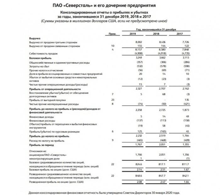 Рис. 1. Аудированная финансовая отчётность ПАО «Северсталь» за 2019 год. Источник: сайт компании
