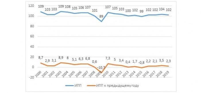 Рис. 2. Динамика Индекса промышленного производства России. Источник: данные Росстата