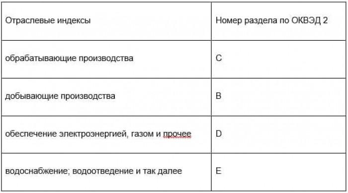 Рис. 3. Общероссийские индексы по ОКВЭД 2. Источник: Сайт Росстата