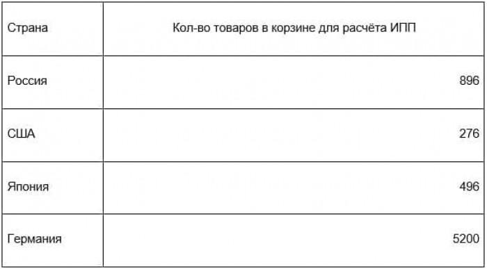 Рис. 1. Количество товаров, используемых при расчётах ИПП. Источник: сайт Росстата