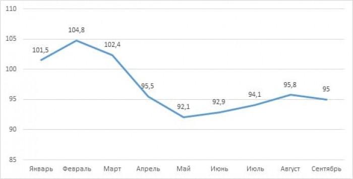 Рис. 5. Динамика общего ИПП России за 2020 год. Источник: данные Росстата
