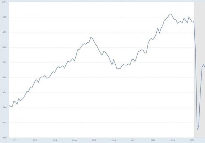 Рис. 6. Индекс промышленного производства США. Источник: Сайт Федерального банка Сент-Луиса (REDF)