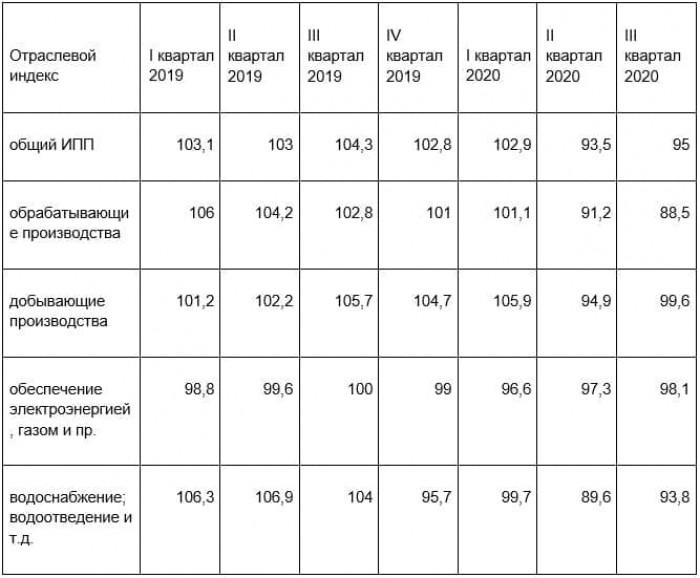 Рис. 4. Динамика общего ИПП и отраслевых индексов (к соотв. периоду прошлого года). Источник: сайт Росстата