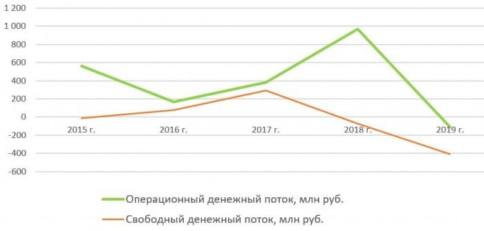 Денежный поток ПАО «Красный Октябрь» с 2015 по 2019 год