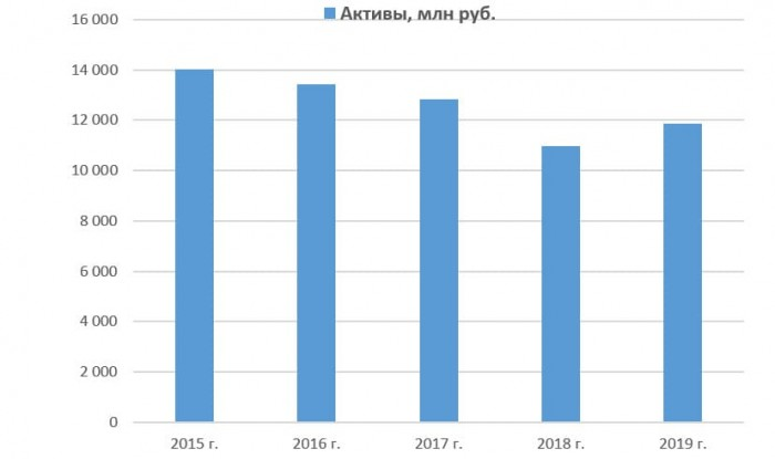 Динамика активов ПАО «Красный Октябрь» с 2015 по 2019 год