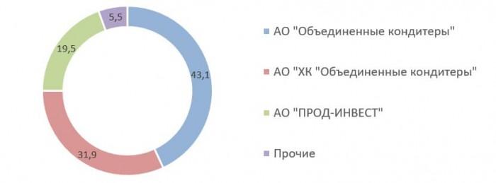 Источник: список аффилированных лиц ПАО «Красный Октябрь» на 30.06.2020
