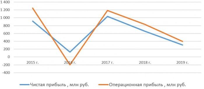 Чистая прибыль и операционная прибыль ПАО «Красный Октябрь» с 2015 по 2019 год