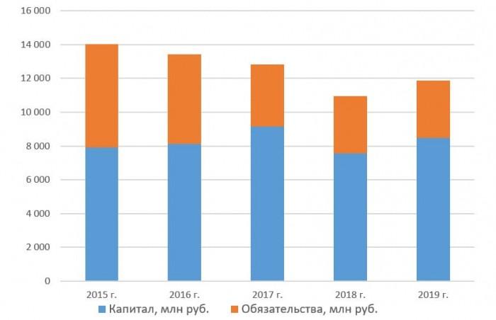 Капитал и обязательства ПАО «Красный Октябрь» с 2015 по 2019 год