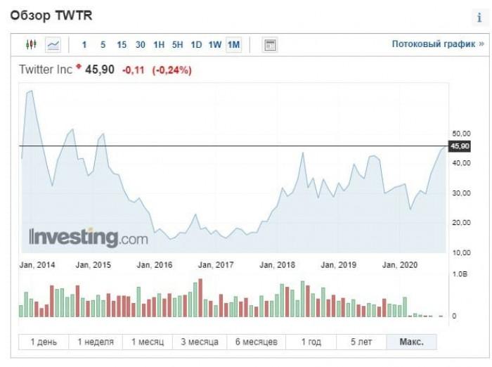 Рис. 2. Динамика цен на акции Twitter Inc. с 2014 г. Источник: investing.com