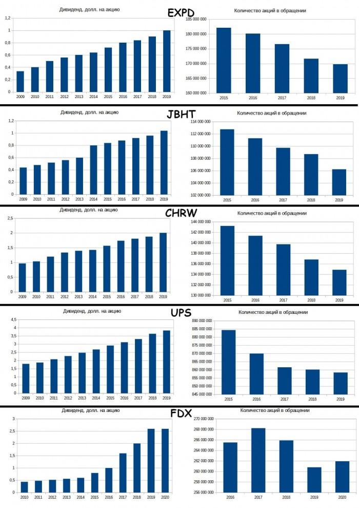 Рис. 4. Количество акций в обращении — по данным EDGAR. Дивидендные истории — по данным открытых источников