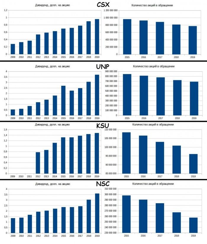 Рис. 8. Количество акций в обращении — по данным EDGAR. Дивидендные истории — по данным сторонних сайтов