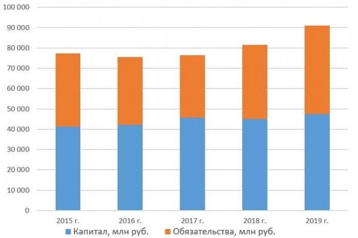 Капитал и обязательства ПАО «Россети Урал» с 2015 по 2019 год