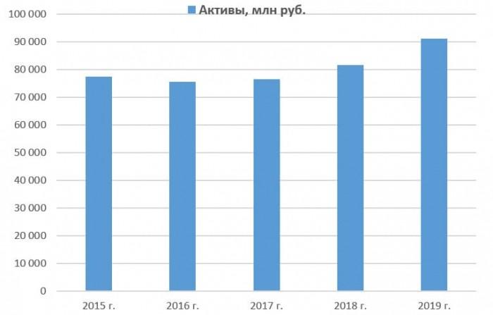 Динамика активов ПАО «Россети Урал» с 2015 по 2019 год
