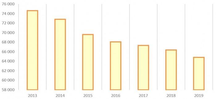 Отпуск в сеть ПАО «Россети Урал» с 2013 по 2019 год