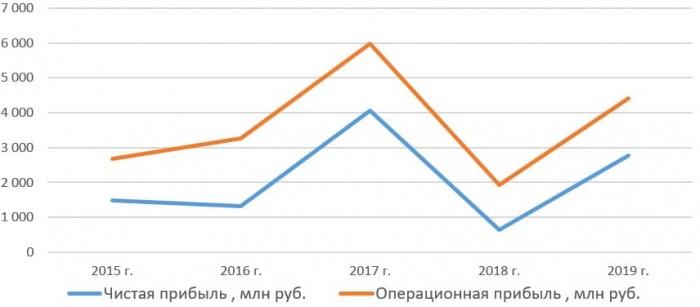 Чистая прибыль и операционная прибыль ПАО «Россети Урал» с 2015 по 2019 год