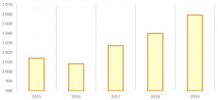 Потребление электроэнергии в России с 2015 по 2019 год