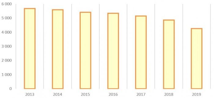 Потери электроэнергии в сети ПАО «Россети Урал» с 2013 по 2019 год