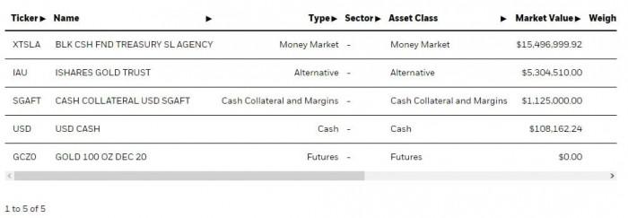 Рис. 9. Источник: https://www.ishares.com/us/products/293782/ishares-gold-strategy-etf-fund#/