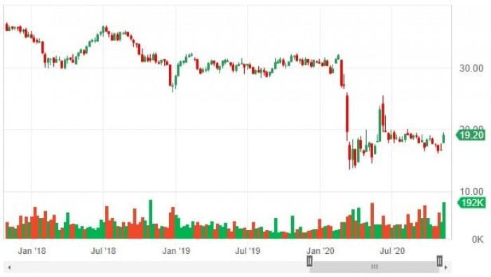 Рис. 2. Динамика стоимости KBWY за последние три года. Изображение: https://etfdb.com/etf/KBWY/#charts