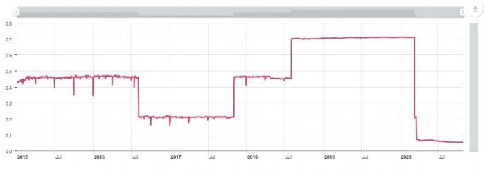 Рис. 1. График процентной ставки SONIA. Источник: Банк Англии.