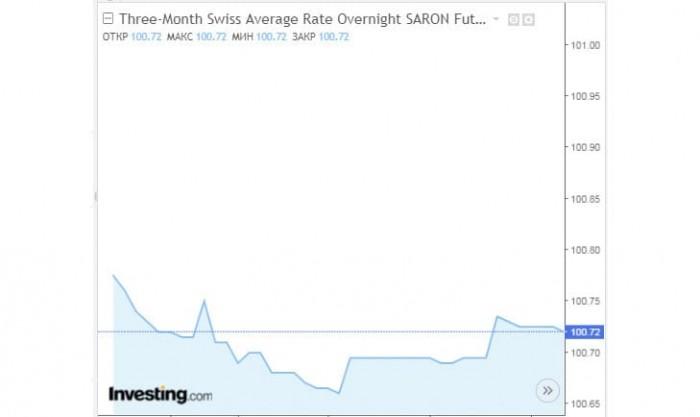 Рис.1. График трёхмесячного фьючерса на SARON. Источник: Investing