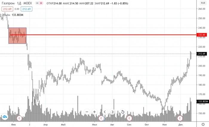 Рис. 5. Источник: https://ru.tradingview.com/chart/p64PsYBQ/