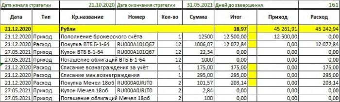 Внесение информации по купленным облигациям