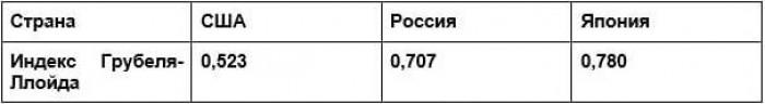 Рис. 1. Результаты расчёта индекса на основе данных 2019 г.
