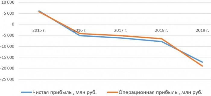 Чистая прибыль и операционная прибыль ПАО «Россети Северный Кавказ» с 2015 по 2019 год