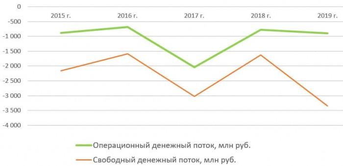 Денежный поток ПАО «Россети Северный Кавказ» с 2015 по 2019 год