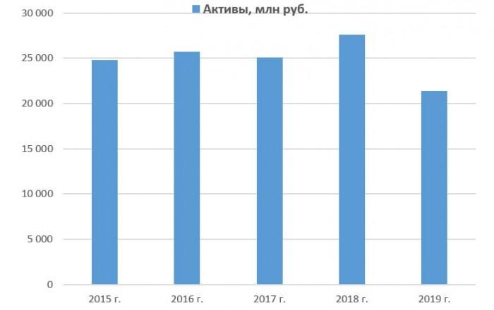 Динамика активов ПАО «Россети Северный Кавказ» с 2015 по 2019 год