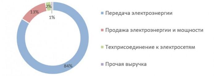 Источник: финансовая отчётность по МСФО ПАО «МРСК Северного Кавказа» по итогам 2019 г.