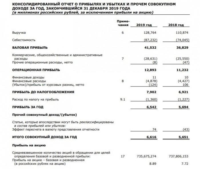 Рис. 1. Консолидированная финансовая отчётность компании за 2019 год. Источник: сайт ПАО «Детский мир»