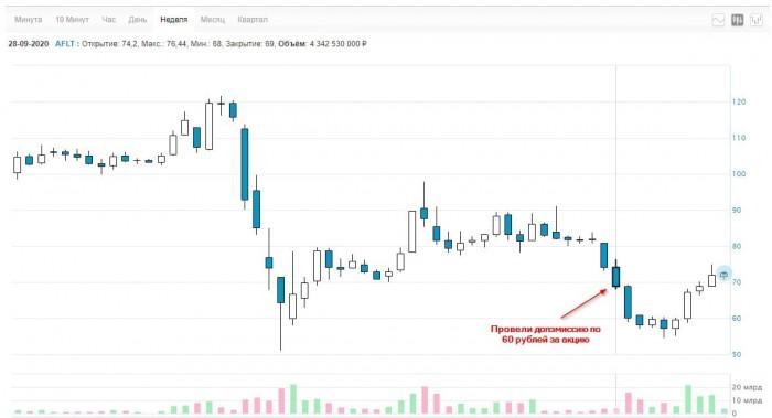 Рис. 4. График акции — Московская биржа