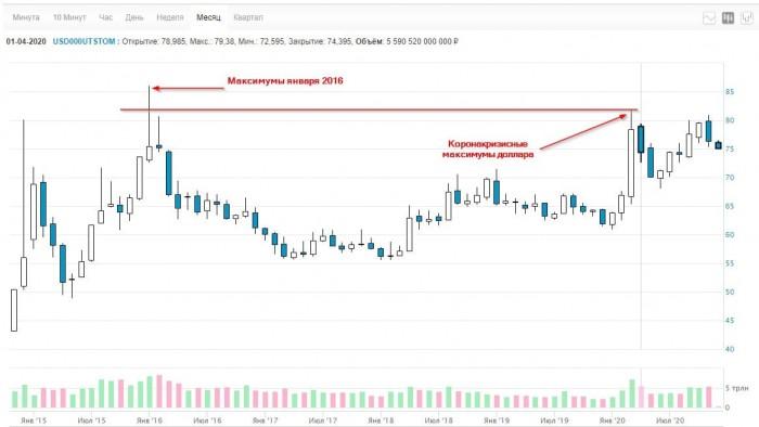 Рис. 1. График доллара — МосБиржа