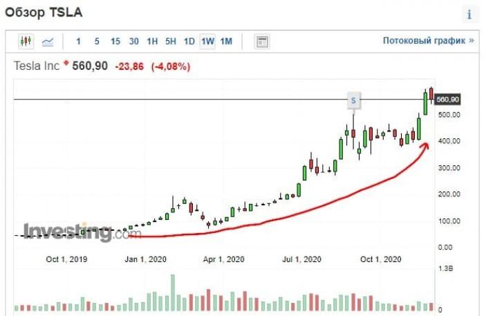 Рис. 3. Изображение: Investing.com