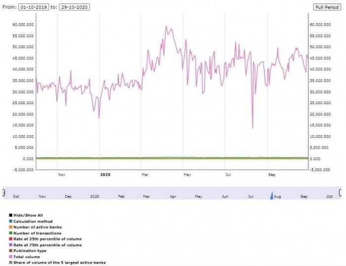Рис. 1. График ставки ESTR с попутными данными. Источник: ЕЦБ